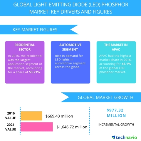 Technavio has published a new report on the global LED phosphor market from 2017-2021. (Graphic: Business Wire)