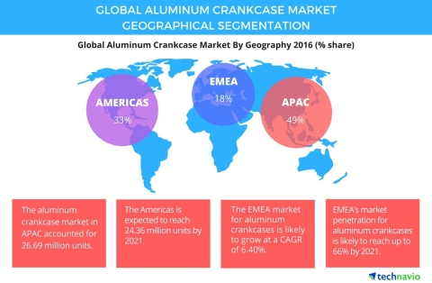Technavio has published a new report on the global aluminum crankcase market from 2017-2021. (Graphic: Business Wire)