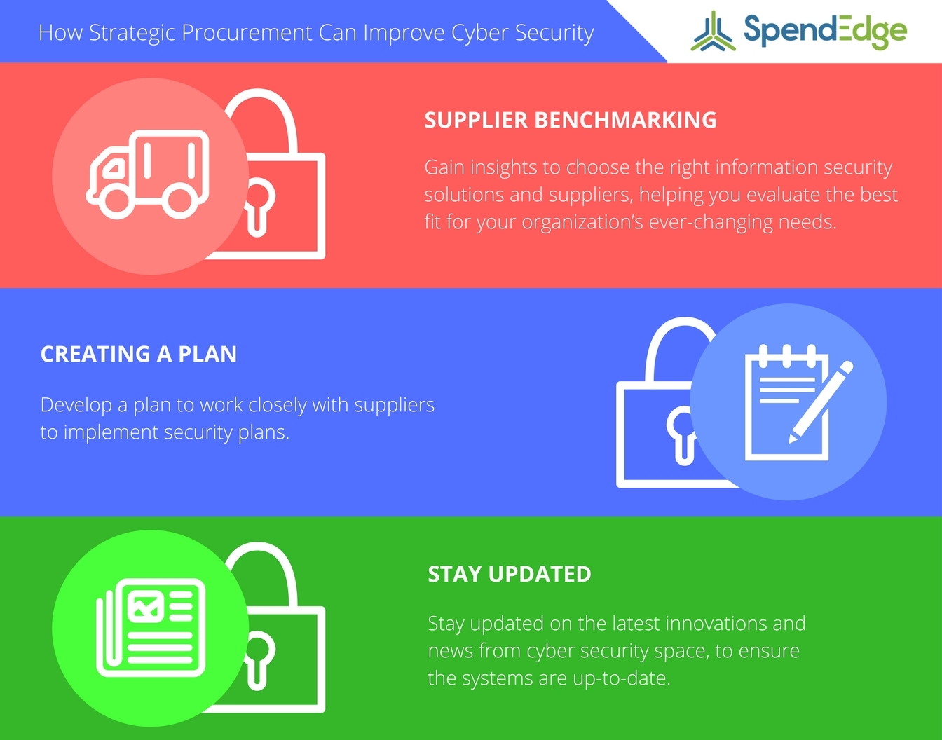 SpendEdge provides their insights on how strategic procurement can help protect against cyber threats. (Graphic: Business Wire)