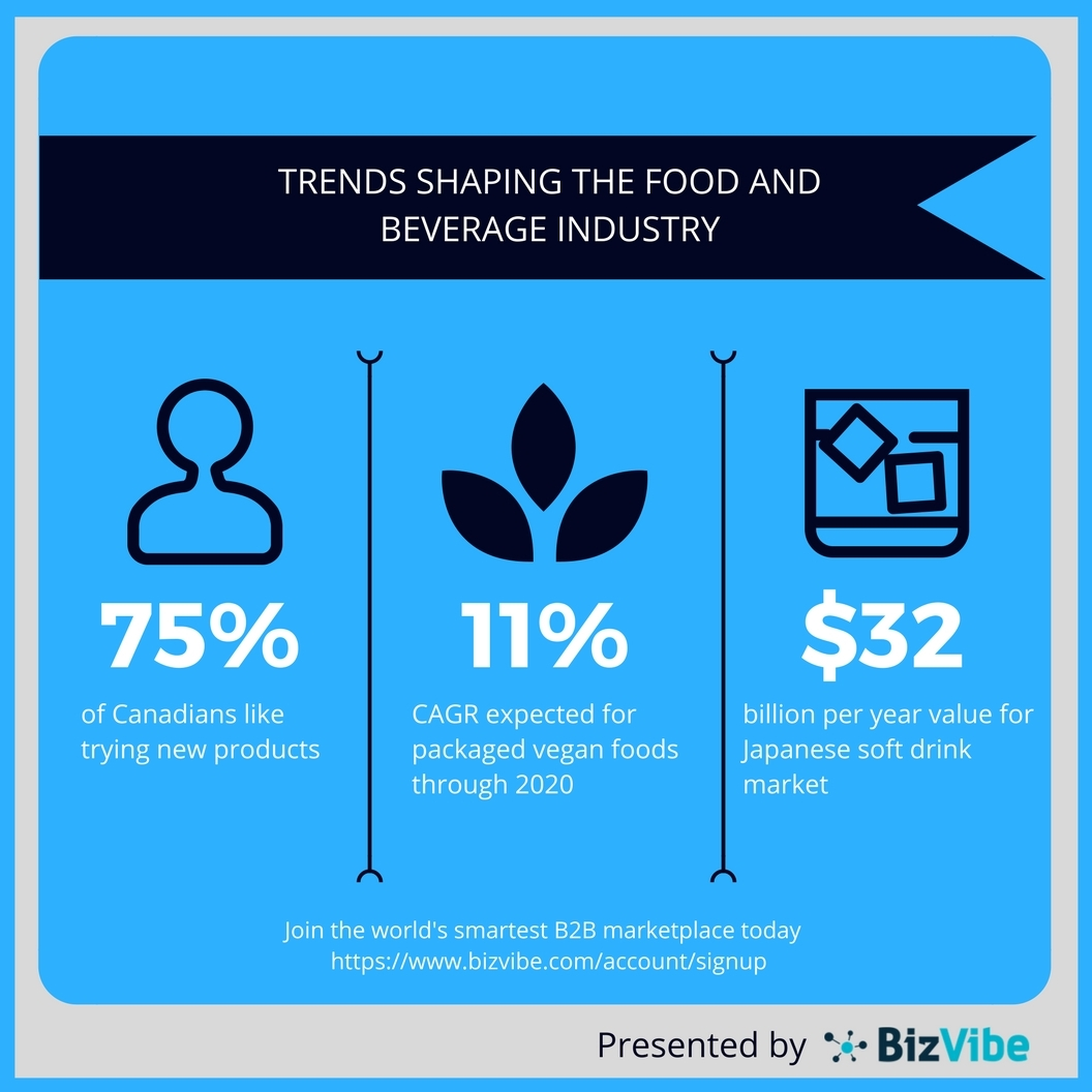 BizVibe highlights some the biggest and newest trends shaping the food and beverage industry. (Graphic: Business Wire)