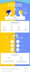 Buying a Home With Your Significant Other Infographic based on LendingHome Survey Data (Graphic: Business Wire)