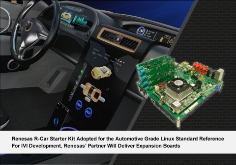 Renesas R-Car Starter Kit Adopted for the Automotive Grade Linux Standard Reference (Photo: Business Wire)