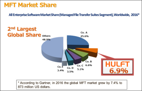 SAISON INFORMATION SYSTEMS will continue to ensure the safety and reliability of data that flow through the global IT infrastructure and will provide safety and security for the evolving network society in line with the ever-growing MFT market. (Graphic: Business Wire)
