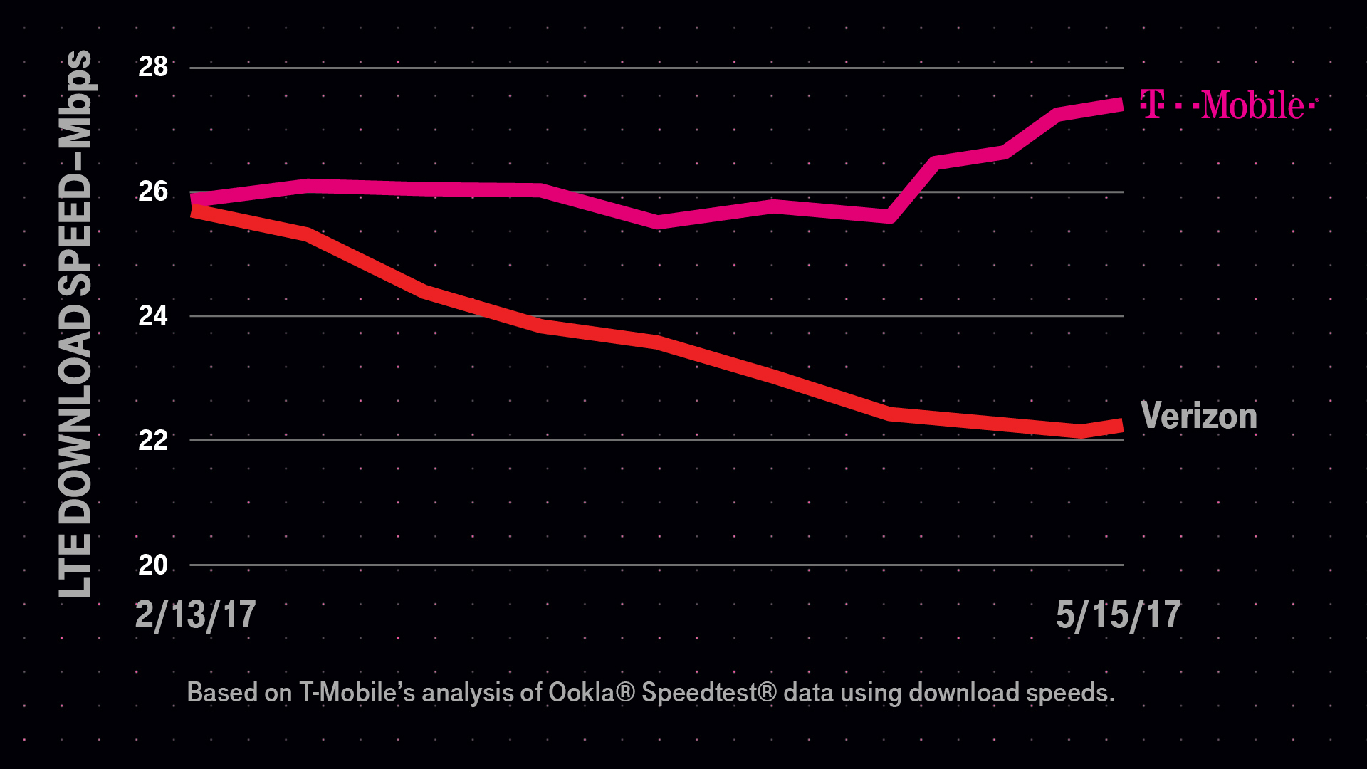 Now, Ditch Verizon, Switch to T-Mobile, Keep Your Phone—and ...