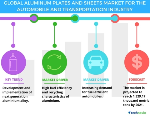 Technavio has published a new report on the aluminum plates & sheets market for the automobile and transportation industry from 2017-2021. (Graphic: Business Wire)