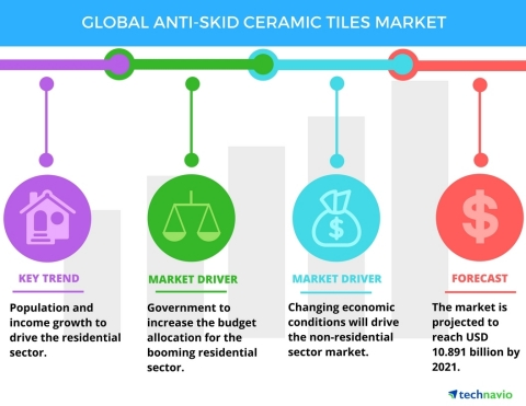 Technavio has published a new report on the global anti-skid ceramic tiles market from 2017-2021. (Graphic: Business Wire)
