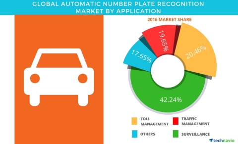 Technavio has published a new report on the global automatic number plate recognition (ANPR) market from 2017-2021. (Graphic: Business Wire)