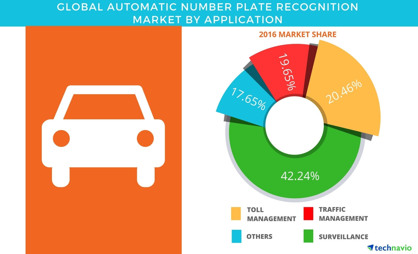global automatic number plate recognition anpr [149 pages report] automatic number plate recognition system market categorizes global market by type (fixed, mobile, portable), component (anpr cameras, software.