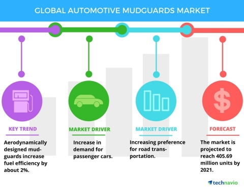 Technavio has published a new report on the global automotive mudguards market from 2017-2021. (Graphic: Business Wire)