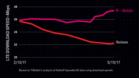 As Verizon's network slows under the load of unlimited data, T-Mobile is throwing Verizon customers  ...