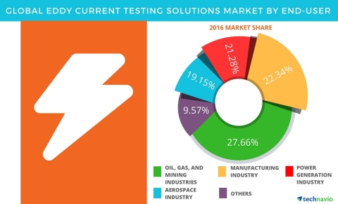 Technavio has published a new report on the global eddy current testing solutions market from 2017-2021. (Graphic: Business Wire)