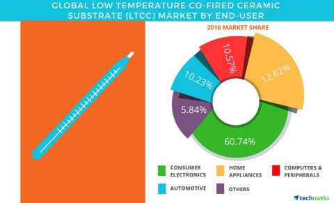 Technavio has published a new report on the global low-temperature co-fired ceramic (LTCC) substrate market from 2017-2021. (Graphic: Business Wire)