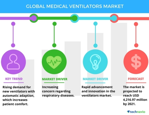 Technavio has published a new report on the global medical ventilators market from 2017-2021. (Graphic: Business Wire)