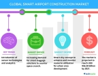 Technavio has published a new report on the global smart airport construction market from 2017-2021. (Graphic: Business Wire)