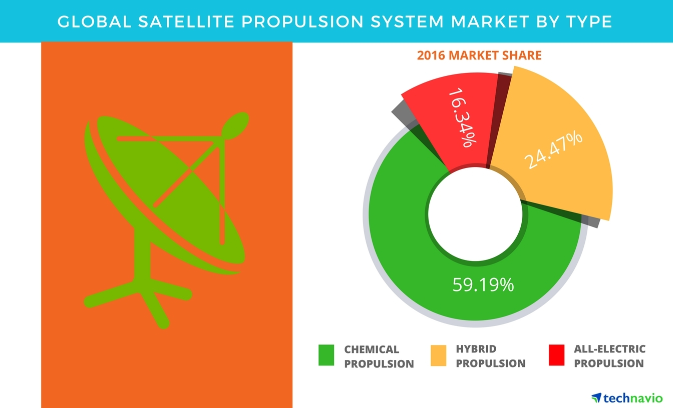 Technavio has published a new report on the global satellite propulsion system market from 2017-2021. (Graphic: Business Wire)