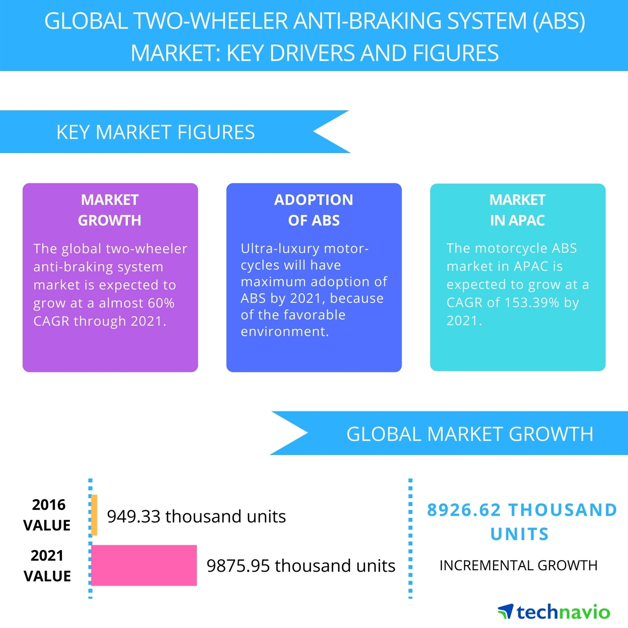 Technavio has published a new report on the global two-wheeler anti-braking system (ABS) market from 2017-2021. (Graphic: Business Wire)