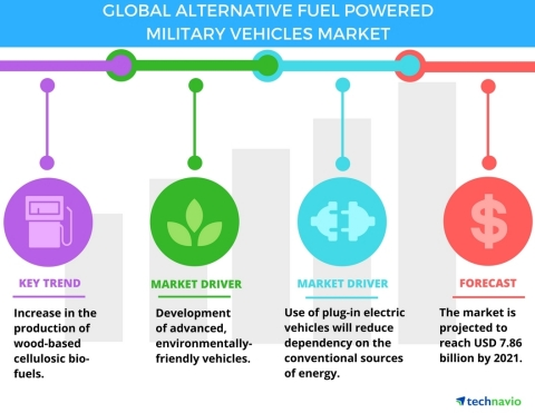 Technavio has published a new report on the global alternative fuel-powered military fleet market from 2017-2021. (Graphic: Business Wire)