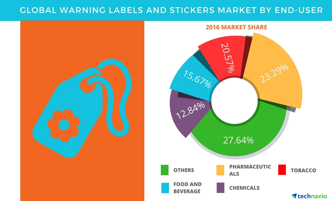 Technavio has published a new report on the global warning labels and stickers market from 2017-2021. (Graphic: Business Wire)