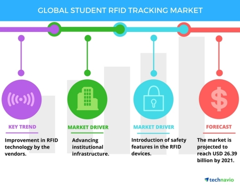 Technavio has published a new report on the global student RFID tracking market from 2017-2021. (Graphic: Business Wire)