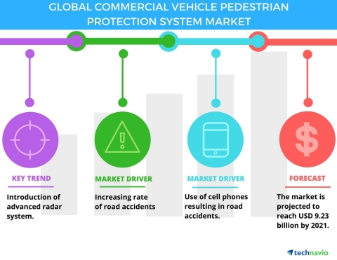 Technavio has published a new report on the global commercial vehicle pedestrian protection systems (PPS) market from 2017-2021. (Graphic: Business Wire)