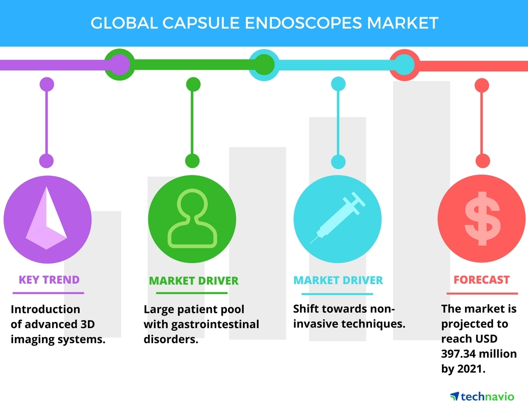 Technavio has published a new report on the global capsule endoscopes market from 2017-2021. (Graphic: Business Wire)