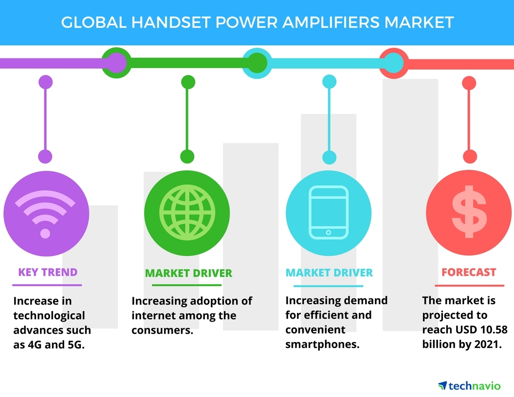 Technavio has published a new report on the global handset power amplifiers market from 2017-2021. (Graphic: Business Wire)