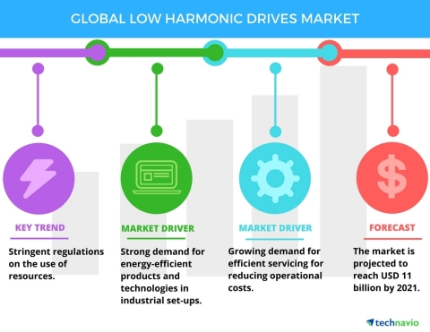 Technavio has published a new report on the global low harmonic drives market from 2017-2021. (Graph ...