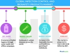 Technavio has published a new report on the global infection control and biosafety products market from 2017-2021. (Graphic: Business Wire)