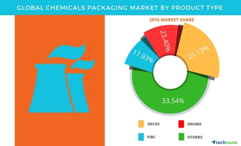 Technavio has published a new report on the global chemicals packaging market from 2017-2021. (Graphic: Business Wire)