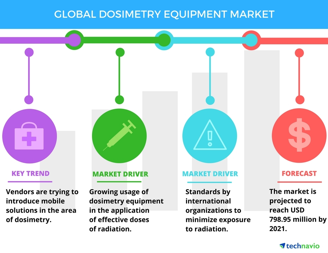 Technavio has published a new report on the global dosimetry equipment market from 2017-2021. (Graphic: Business Wire)