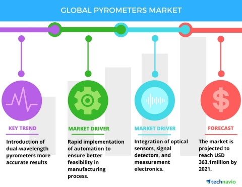 Technavio has published a new report on the global pyrometers market from 2017-2021. (Graphic: Business Wire)