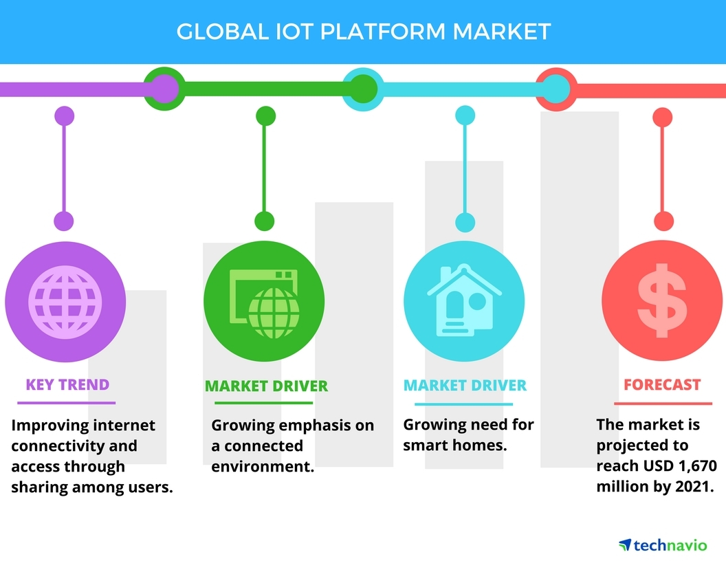 Technavio has published a new report on the global IoT platform market from 2017-2021. (Graphic: Business Wire)