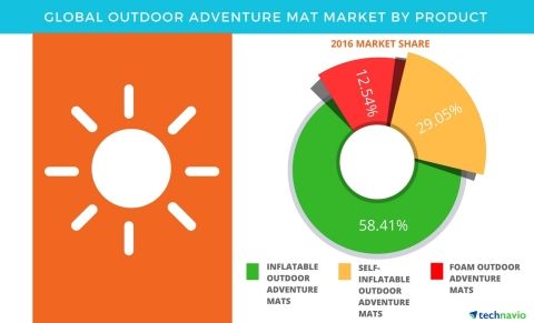 Technavio has published a new report on the global outdoor adventure mat market from 2017-2021. (Graphic: Business Wire)