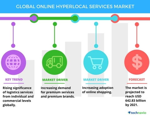 Technavio has published a new report on the global online hyperlocal services market from 2017-2021. (Graphic: Business Wire)