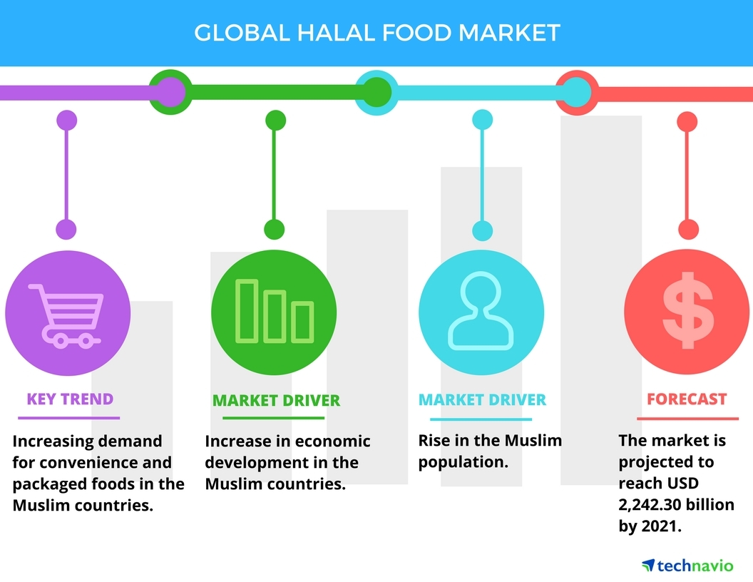 Top 5 Vendors in the Halal Food Market from 2017 to 2021: Technavio