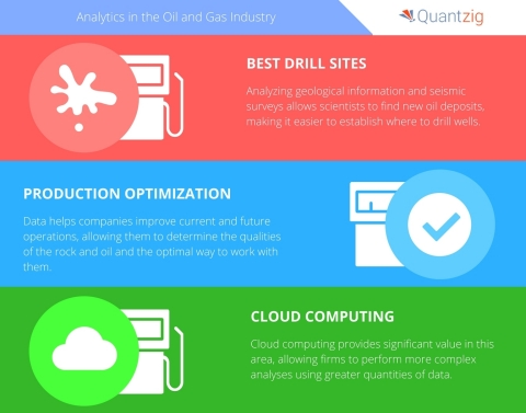 Oil and gas firms are beginning to take greater advantage of big data. (Graphic: Business Wire)
