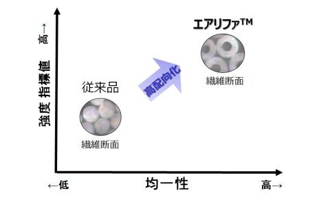 エアリファ(TM)と従来品との比較(画像:ビジネスワイヤ)