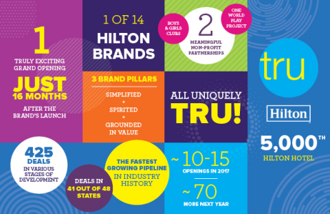Tru by Hilton has achieved the fastest growing pipeline in the history of the hospitality industry a ...