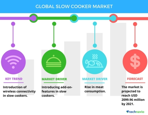 Technavio has published a new report on the global slow cooker market from 2017-2021. (Graphic: Business Wire)