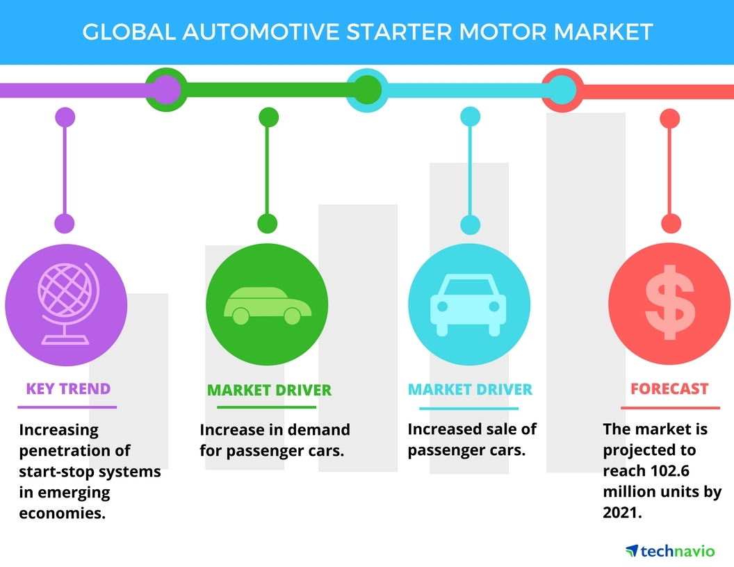 Top 5 Vendors In The Global Automotive Starter Motor Market From Basic Car Wiring Diagram 2017 2021 Technavio Business Wire