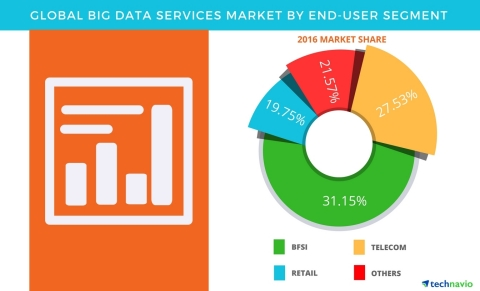 Technavio has published a new report on the global big data services market from 2017-2021. (Graphic: Business Wire)