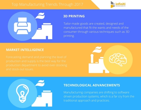 Top manufacturing trends for 2017 according to Infiniti Research. (Graphic: Business Wire)