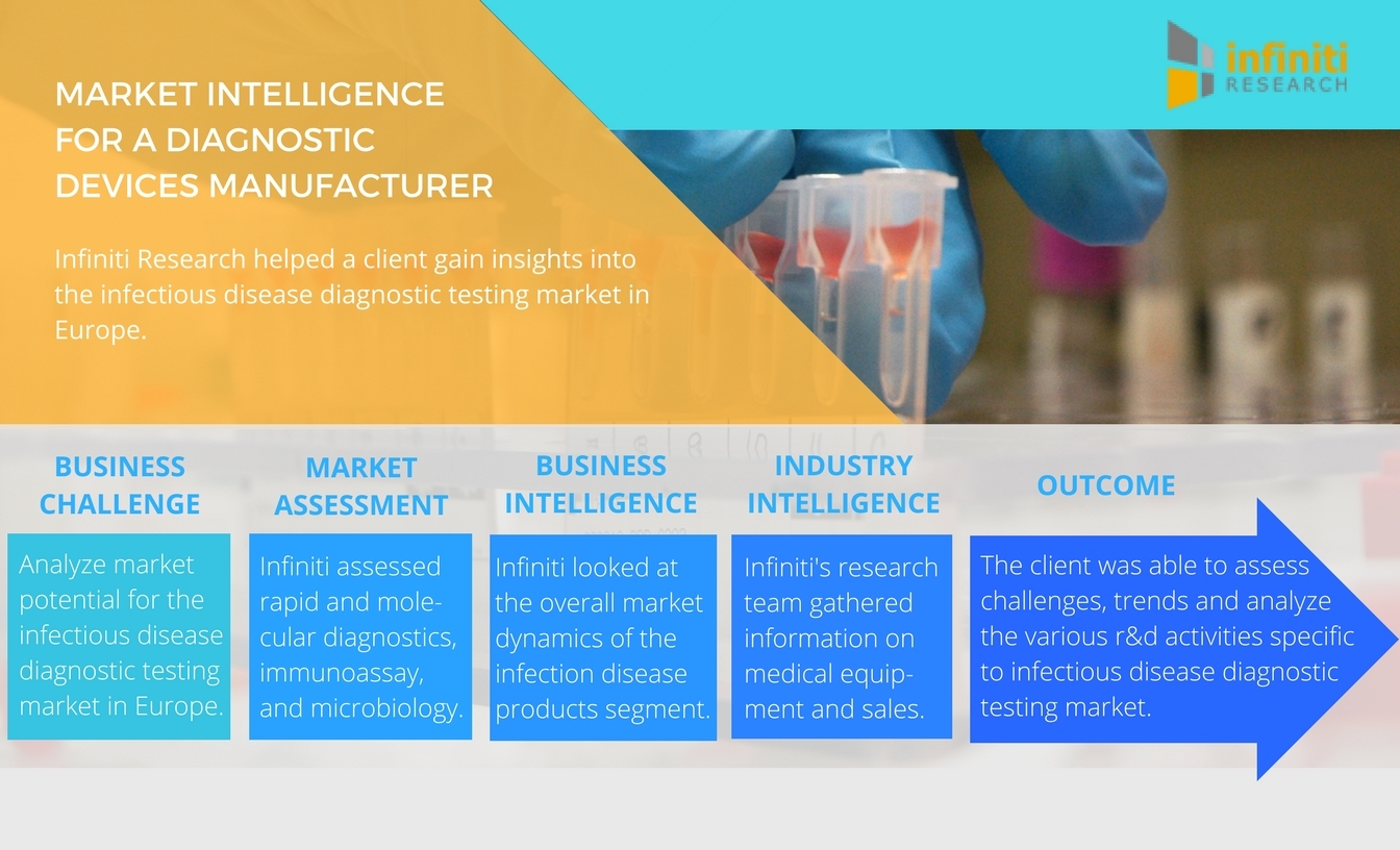 Infiniti Research Releases Market Assessment for Infectious Disease
