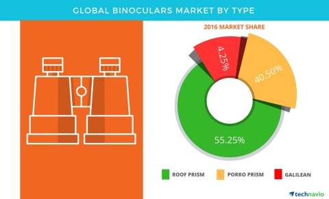 Technavio has published a new report on the global binoculars market from 2017-2021. (Graphic: Business Wire)