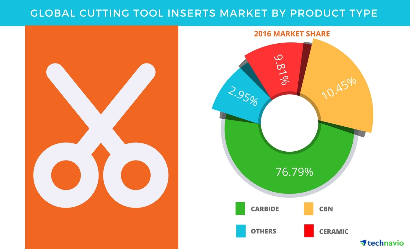 Technavio has published a new report on the global cutting tool inserts market from 2017-2021. (Graphic: Business Wire)