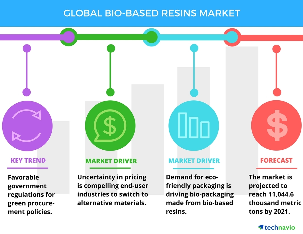 Technavio has published a new report on the global bio-based resins market from 2017-2021. (Graphic: Business Wire)