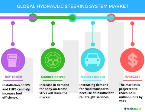 Technavio has published a new report on the global hydraulic steering system market from 2017-2021. (Graphic: Business Wire)