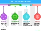 Technavio has published a new report on the global HMI software market from 2017-2021. (Graphic: Business Wire)