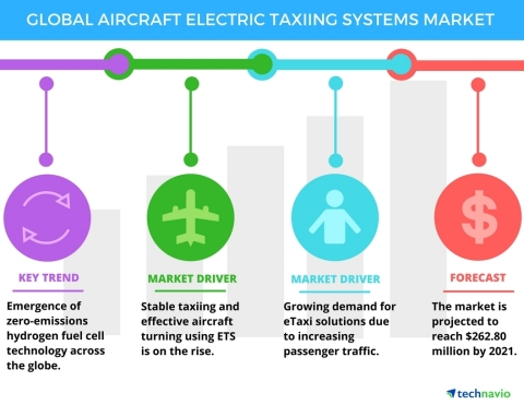 Technavio has published a new report on the global aircraft electric taxiing systems market from 2017-2021. (Graphic: Business Wire)