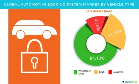 Technavio has published a new report on the global automotive locking system market from 2017-2021. (Graphic: Business Wire)
